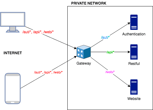 inanzzz | Diverting requests to relevant servers with Nginx