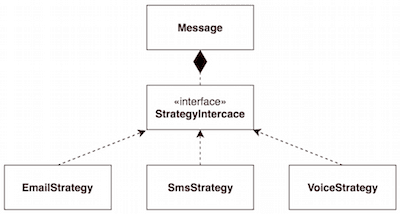 inanzzz | Implementing tagged Strategy Pattern services with Symfony