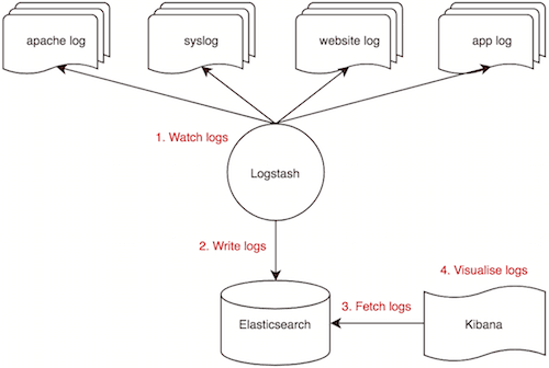 inanzzz | Setting up Elasticsearch, Logstash and Kibana (ELK