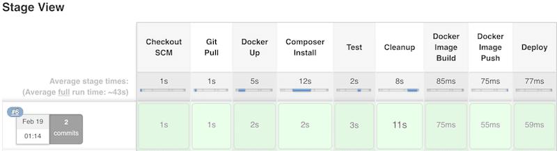inanzzz | Triggering Jenkins pipeline for docker from Git develop
