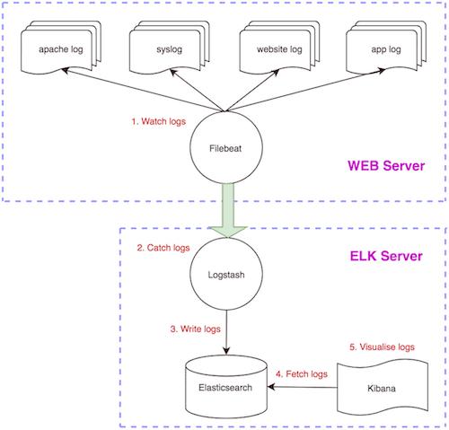 inanzzz | Setting up Elasticsearch, Logstash, Kibana (ELK Stack) and